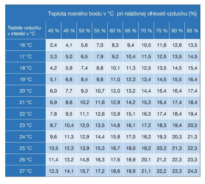 Hodnoty rosného bodu v závislosti od relatívnej vlhkosti vzduchu a teploty v miestnosti
